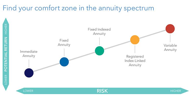 Annuity Spectrum chart
